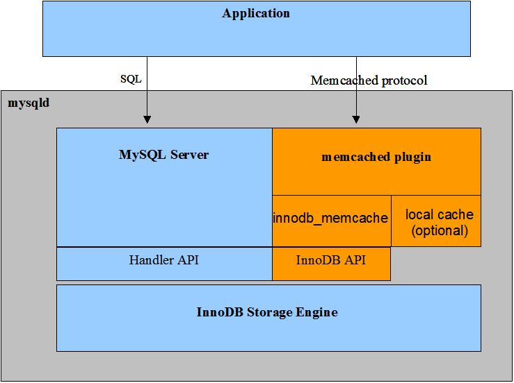 Chapter 15 The InnoDB Storage Engine