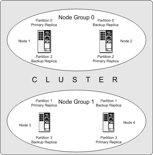 Chapter 20 MySQL NDB Cluster 7 5 and NDB Cluster 7 6